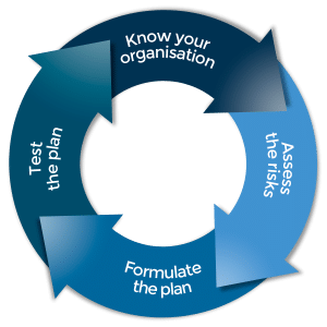 Management Lifecycle for Business Continuity Planning: a circular process featuring 'knowing your organisation', 'assess the risk', 'formulate the plan and 'test the plan'.